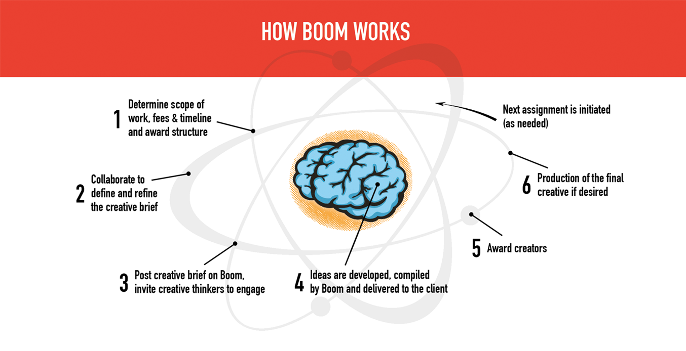 how boom ideanet works